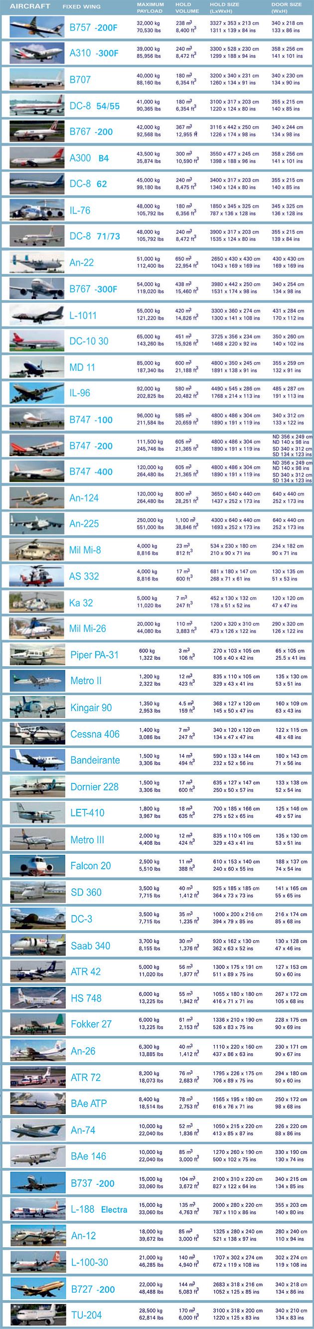 Aircraft types